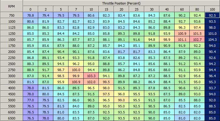 figura 2 - VE table