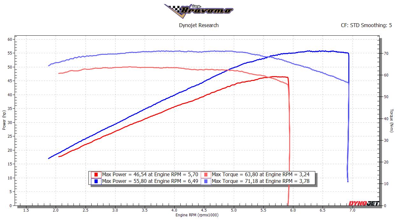 XL883 dyno graph